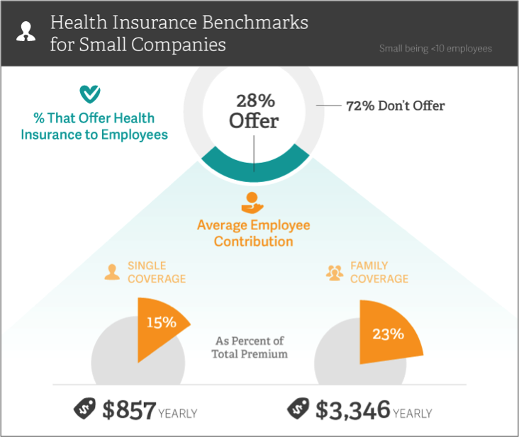 health-insurance-benchmarks-for-startups-policygenius1462463561
